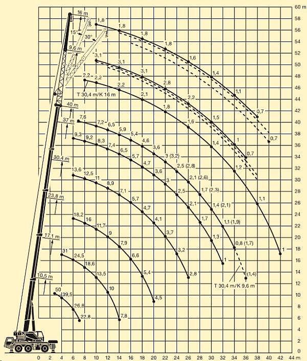 Ztěžový diagram LTM1050/1