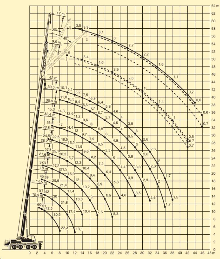 Zátěžový diagram autojeřábu LTM1060/1